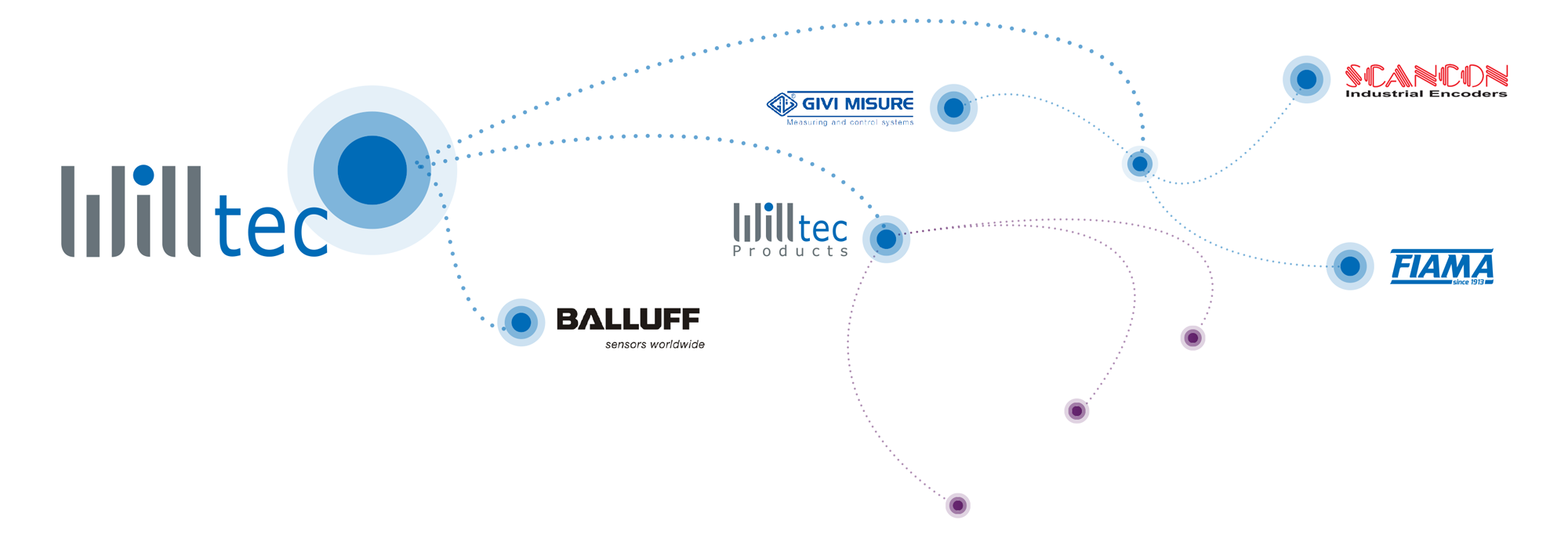 We Represent Precise Measurement Willtec Measuring Technologies Balluff Wiring Diagram Our Partners